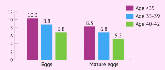Average number of eggs retrieved in IVF by age