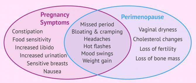 Pregnancy vs. perimenopause symptoms