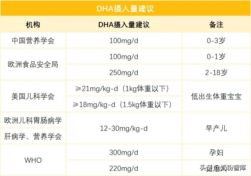 神奇的DHA,作用这么好!究竟怎么选?